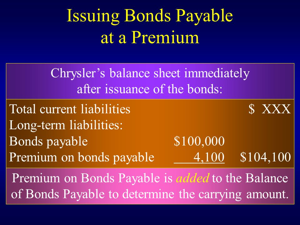 Issuing Bonds Payable at a Premium Chrysler's balance sheet immediately after issuance of the bonds: Total current liabilities$ XXX Long-term liabilities: Bonds payable$100,000 Premium on bonds payable 4,100 $104,100 Premium on Bonds Payable is added to the Balance of Bonds Payable to determine the carrying amount.