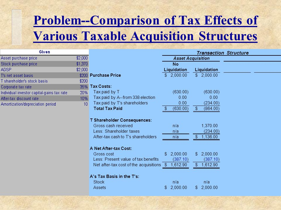 Problem--Comparison of Tax Effects of Various Taxable Acquisition Structures Transaction Structure Asset Acquisition No Liquidation Purchase Price2,000.00$ $ Tax Costs: Tax paid by T(630.00) Tax paid by A--from 338 election0.00 Tax paid by T s shareholders0.00(234.00) Total Tax Paid(630.00)$ (864.00)$ T Shareholder Consequences: Gross cash receivedn/a1,370.00 Less: Shareholder taxesn/a(234.00) After-tax cash to T s shareholdersn/a1,136.00$ A Net After-tax Cost: Gross cost2,000.00$ $ Less: Present value of tax benefits(387.10) Net after-tax cost of the acquisitions1,612.90$ $ A s Tax Basis in the T s: Stockn/a Assets2,000.00$ $