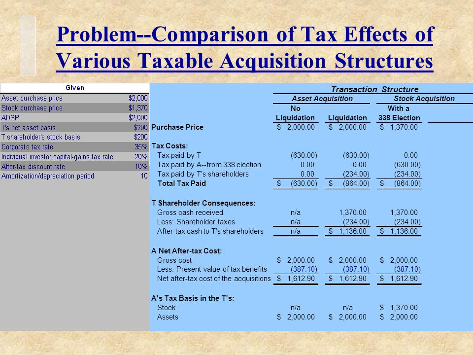 Problem--Comparison of Tax Effects of Various Taxable Acquisition Structures Transaction Structure Asset AcquisitionStock Acquisition NoWith a Liquidation 338 Election Purchase Price2,000.00$ $ 1,370.00$ Tax Costs: Tax paid by T(630.00) 0.00 Tax paid by A--from 338 election0.00 (630.00) Tax paid by T s shareholders0.00(234.00) Total Tax Paid(630.00)$ (864.00)$ $ T Shareholder Consequences: Gross cash receivedn/a1,370.00 Less: Shareholder taxesn/a(234.00) After-tax cash to T s shareholdersn/a1,136.00$ $ A Net After-tax Cost: Gross cost2,000.00$ $ $ Less: Present value of tax benefits(387.10) Net after-tax cost of the acquisitions1,612.90$ $ $ A s Tax Basis in the T s: Stockn/a 1,370.00$ Assets2,000.00$ $ $