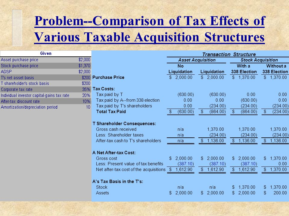 Problem--Comparison of Tax Effects of Various Taxable Acquisition Structures Transaction Structure Asset AcquisitionStock Acquisition NoWith aWithout a Liquidation 338 Election Purchase Price2,000.00$ $ 1,370.00$ $ Tax Costs: Tax paid by T(630.00) 0.00 Tax paid by A--from 338 election0.00 (630.00)0.00 Tax paid by T s shareholders0.00(234.00) Total Tax Paid(630.00)$ (864.00)$ $ (234.00)$ T Shareholder Consequences: Gross cash receivedn/a1,370.00 Less: Shareholder taxesn/a(234.00) After-tax cash to T s shareholdersn/a1,136.00$ $ $ A Net After-tax Cost: Gross cost2,000.00$ $ $ 1,370.00$ Less: Present value of tax benefits(387.10) 0.00 Net after-tax cost of the acquisitions1,612.90$ $ $ 1,370.00$ A s Tax Basis in the T s: Stockn/a 1,370.00$ $ Assets2,000.00$ $ $ 200.00$