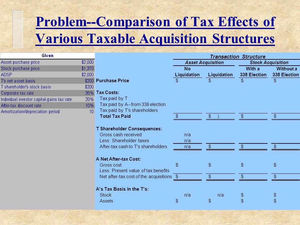 Problem--Comparison of Tax Effects of Various Taxable Acquisition Structures Transaction Structure Asset AcquisitionStock Acquisition NoWith aWithout a Liquidation 338 Election Purchase Price$ $ $ $ Tax Costs: Tax paid by T Tax paid by A--from 338 election Tax paid by T s shareholders Total Tax Paid$ )$ $ $ T Shareholder Consequences: Gross cash receivedn/a Less: Shareholder taxesn/a After-tax cash to T s shareholdersn/a$ $ $ A Net After-tax Cost: Gross cost$ $ $ $ Less: Present value of tax benefits Net after-tax cost of the acquisitions$ $ $ $ A s Tax Basis in the T s: Stockn/a $ $ Assets$ $ $ $