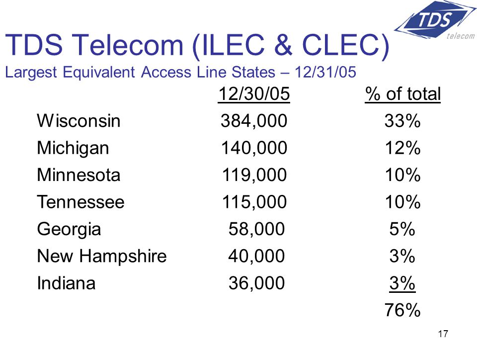 17 TDS Telecom (ILEC & CLEC) Largest Equivalent Access Line States – 12/31/05 12/30/05% of total Wisconsin384,00033% Michigan140,00012% Minnesota119,00010% Tennessee115,00010% Georgia 58,0005% New Hampshire 40,0003% Indiana 36,0003% 76%