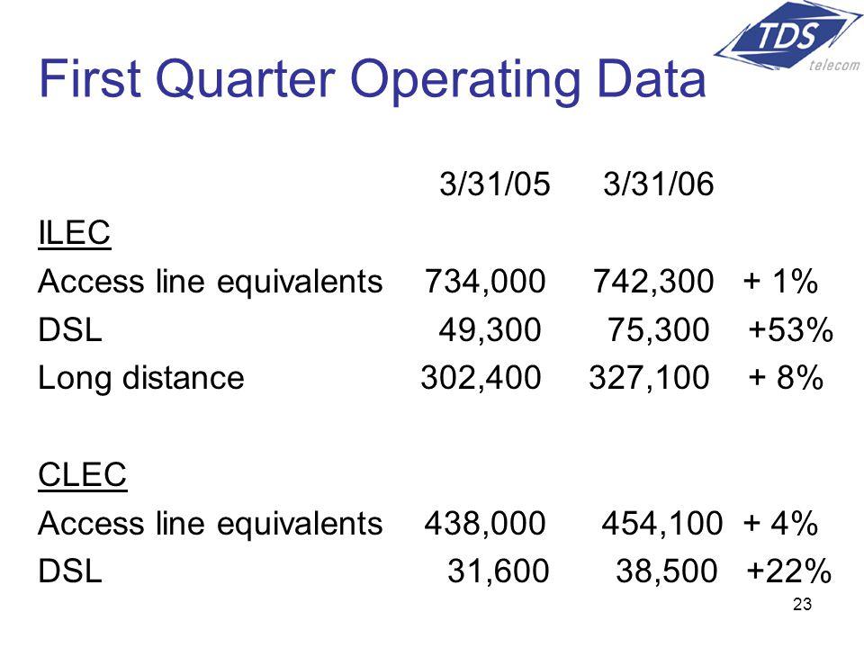 23 First Quarter Operating Data 3/31/05 3/31/06 ILEC Access line equivalents 734,000 742,300 + 1% DSL 49,300 75,300 +53% Long distance 302,400 327,100 + 8% CLEC Access line equivalents 438,000 454,100 + 4% DSL 31,600 38,500 +22%