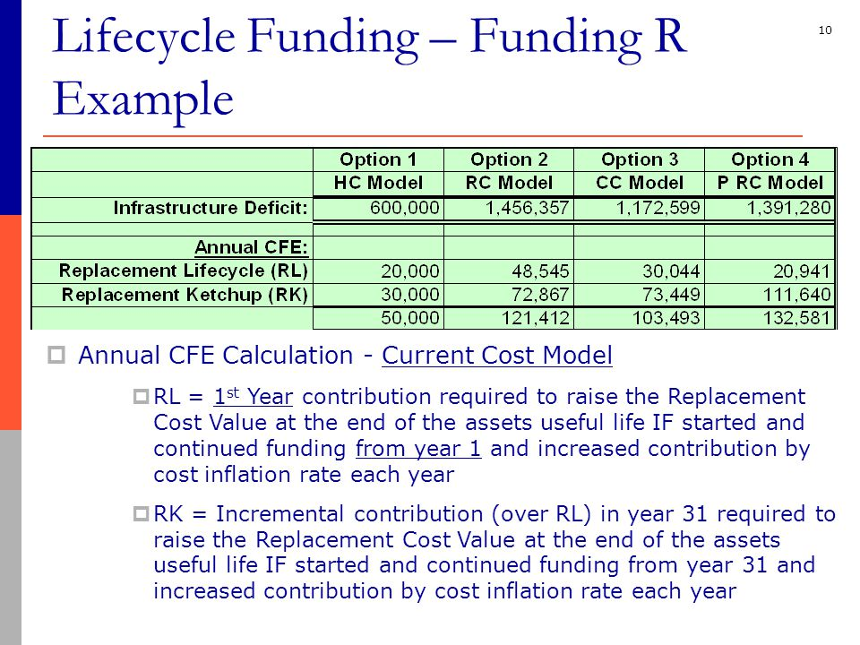 10  Annual CFE Calculation - Current Cost Model  RL = 1 st Year contribution required to raise the Replacement Cost Value at the end of the assets useful life IF started and continued funding from year 1 and increased contribution by cost inflation rate each year  RK = Incremental contribution (over RL) in year 31 required to raise the Replacement Cost Value at the end of the assets useful life IF started and continued funding from year 31 and increased contribution by cost inflation rate each year Lifecycle Funding – Funding R Example