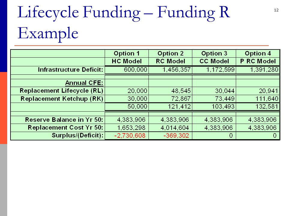 12 Lifecycle Funding – Funding R Example