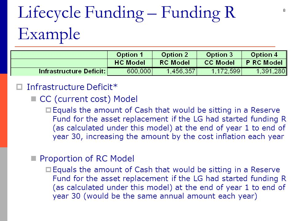 8  Infrastructure Deficit* CC (current cost) Model  Equals the amount of Cash that would be sitting in a Reserve Fund for the asset replacement if the LG had started funding R (as calculated under this model) at the end of year 1 to end of year 30, increasing the amount by the cost inflation each year Proportion of RC Model  Equals the amount of Cash that would be sitting in a Reserve Fund for the asset replacement if the LG had started funding R (as calculated under this model) at the end of year 1 to end of year 30 (would be the same annual amount each year) Lifecycle Funding – Funding R Example