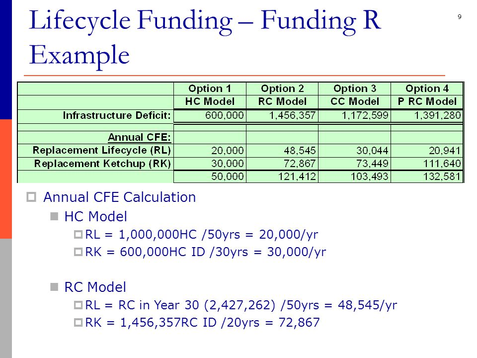 9  Annual CFE Calculation HC Model  RL = 1,000,000HC /50yrs = 20,000/yr  RK = 600,000HC ID /30yrs = 30,000/yr RC Model  RL = RC in Year 30 (2,427,262) /50yrs = 48,545/yr  RK = 1,456,357RC ID /20yrs = 72,867 Lifecycle Funding – Funding R Example