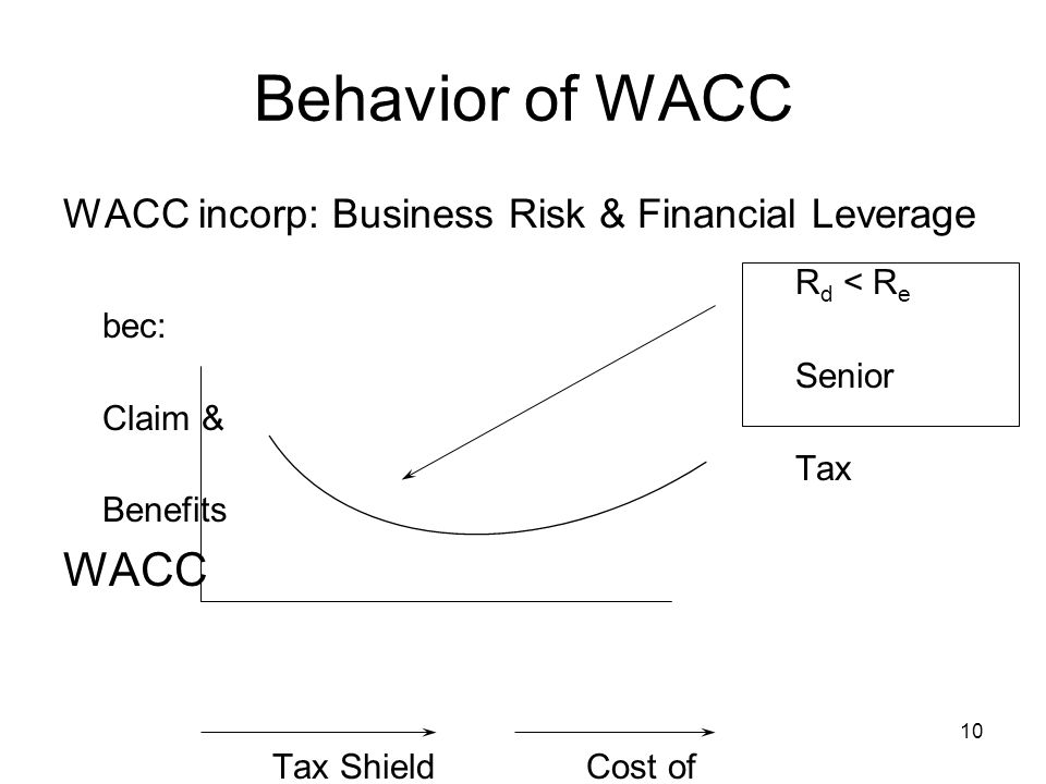 10 Behavior of WACC WACC incorp: Business Risk & Financial Leverage R d < R e bec: Senior Claim & Tax Benefits WACC Tax ShieldCost of BenefitsFinancial Distress