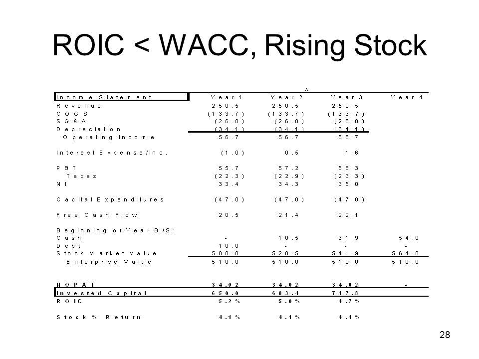 28 ROIC < WACC, Rising Stock