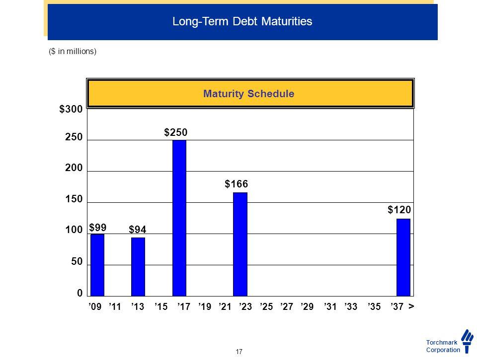 Torchmark Corporation Long-Term Debt Maturities Maturity Schedule '09 '11 '13 '15 '17 '19 '21 '23 '25 '27 '29 '31 '33 '35 '37 > $300 250 200 150 100 50 0 $250 $99 $94 $166 $120 ($ in millions) 17