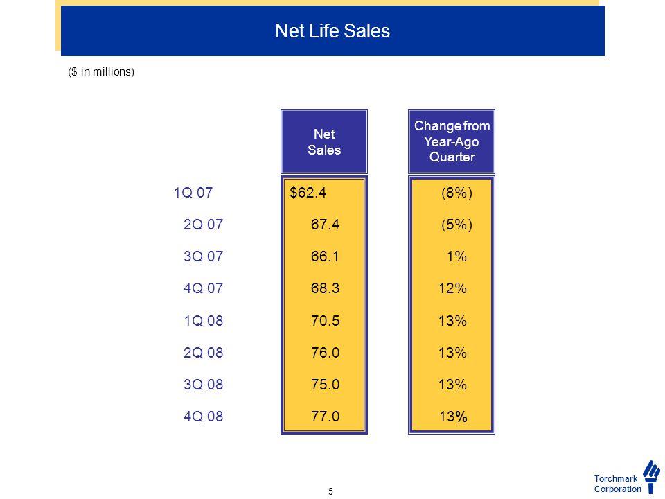 Net Life Sales (8%) (5%) 1% 12% 13% Net Sales Change from Year-Ago Quarter Torchmark Corporation $62.4 67.4 66.1 68.3 70.5 76.0 75.0 77.0 1Q 07 2Q 07 3Q 07 4Q 07 1Q 08 2Q 08 3Q 08 4Q 08 ($ in millions) 5