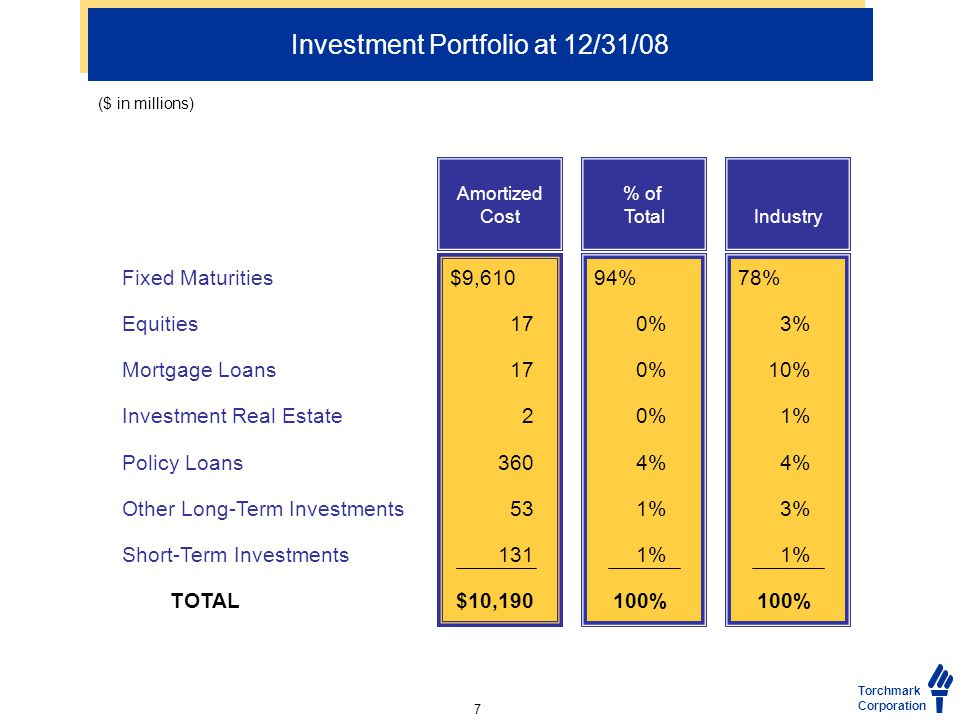 Investment Portfolio at 12/31/08 Fixed Maturities Equities Mortgage Loans Investment Real Estate Policy Loans Other Long-Term Investments Short-Term Investments TOTAL $9,610 17 2 360 53 131 $10,190 94% 0% 4% 1% 100% 78% 3% 10% 1% 4% 3% 1% 100% Amortized Cost % of TotalIndustry Torchmark Corporation ($ in millions) 7