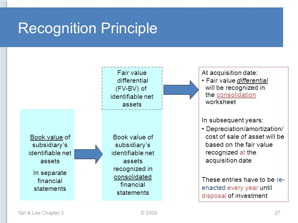 Recognition Principle Tan & Lee Chapter 3© 200927 Fair value differential (FV-BV) of identifiable net assets Book value of subsidiary's identifiable n