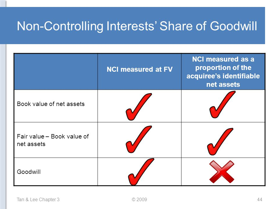 Non-Controlling Interests' Share of Goodwill Tan & Lee Chapter 3© 200944 NCI measured at FV NCI measured as a proportion of the acquiree's identifiabl