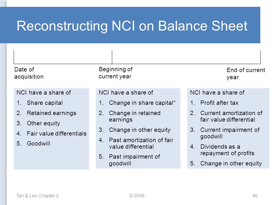 Reconstructing NCI on Balance Sheet Tan & Lee Chapter 3© 200946 Date of acquisition Beginning of current year End of current year NCI have a share of