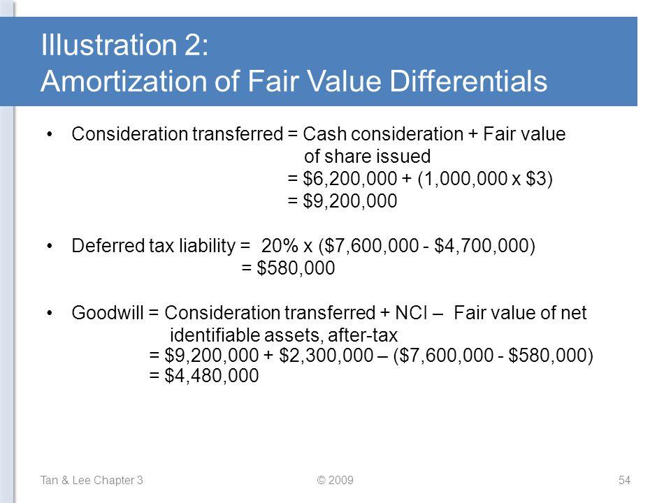 Illustration 2: Amortization of Fair Value Differentials Consideration transferred = Cash consideration + Fair value of share issued = $6,200,000 + (1