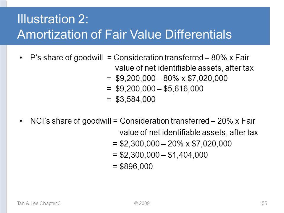 Illustration 2: Amortization of Fair Value Differentials Tan & Lee Chapter 3© 200955 P's share of goodwill = Consideration transferred – 80% x Fair va