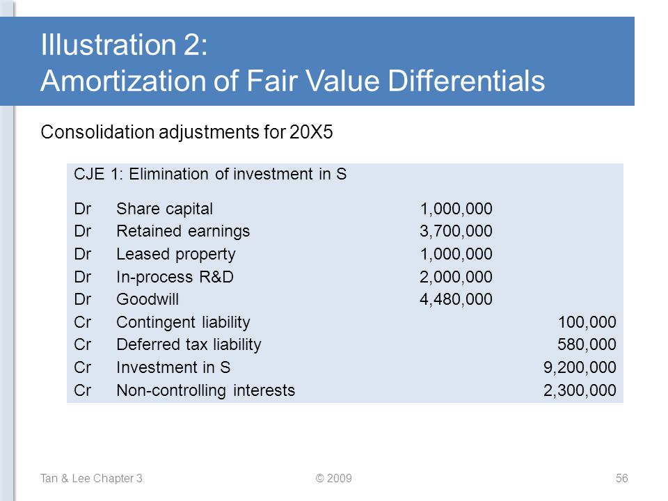 Illustration 2: Amortization of Fair Value Differentials Tan & Lee Chapter 3© 200956 Consolidation adjustments for 20X5 CJE 1: Elimination of investme