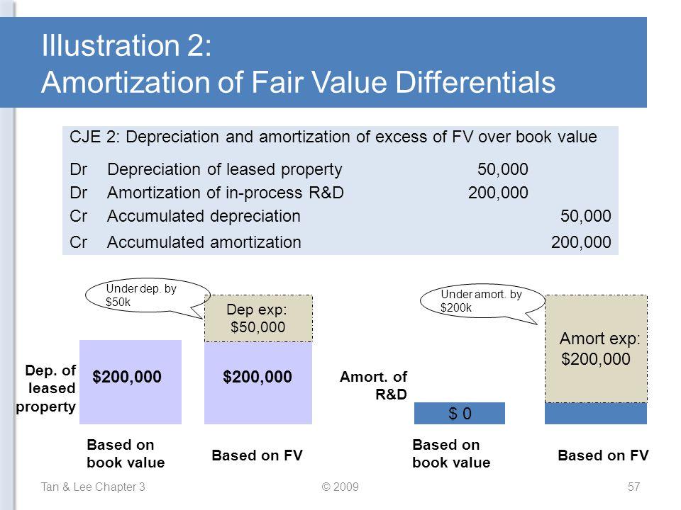 Illustration 2: Amortization of Fair Value Differentials Tan & Lee Chapter 3© 200957 $200,000 Dep exp: $50,000 Dep. of leased property Based on book v