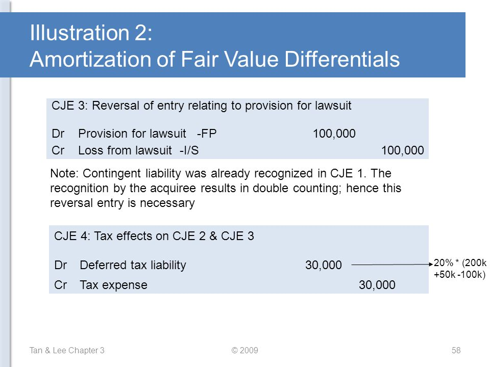 Illustration 2: Amortization of Fair Value Differentials Tan & Lee Chapter 3© 200958 CJE 3: Reversal of entry relating to provision for lawsuit DrProv