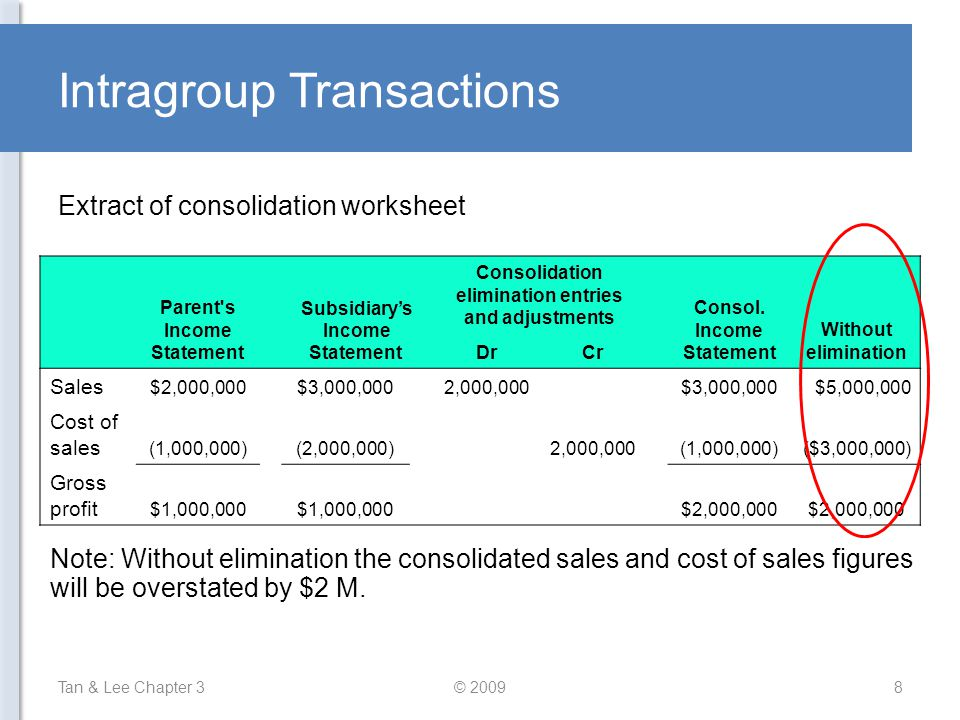 Intragroup Transactions Tan & Lee Chapter 3© 20098 Extract of consolidation worksheet Parent's Income Statement Subsidiary's Income Statement Consolid