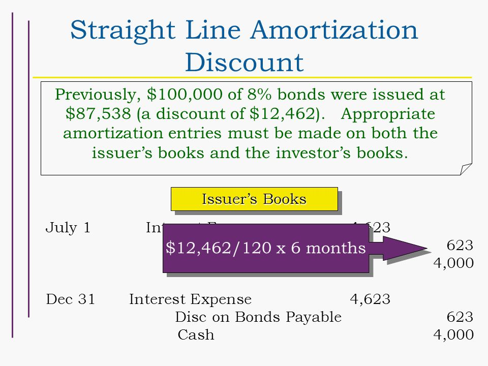 Straight Line Amortization Discount Previously, $100,000 of 8% bonds were issued at $87,538 (a discount of $12,462). Appropriate amortization entries