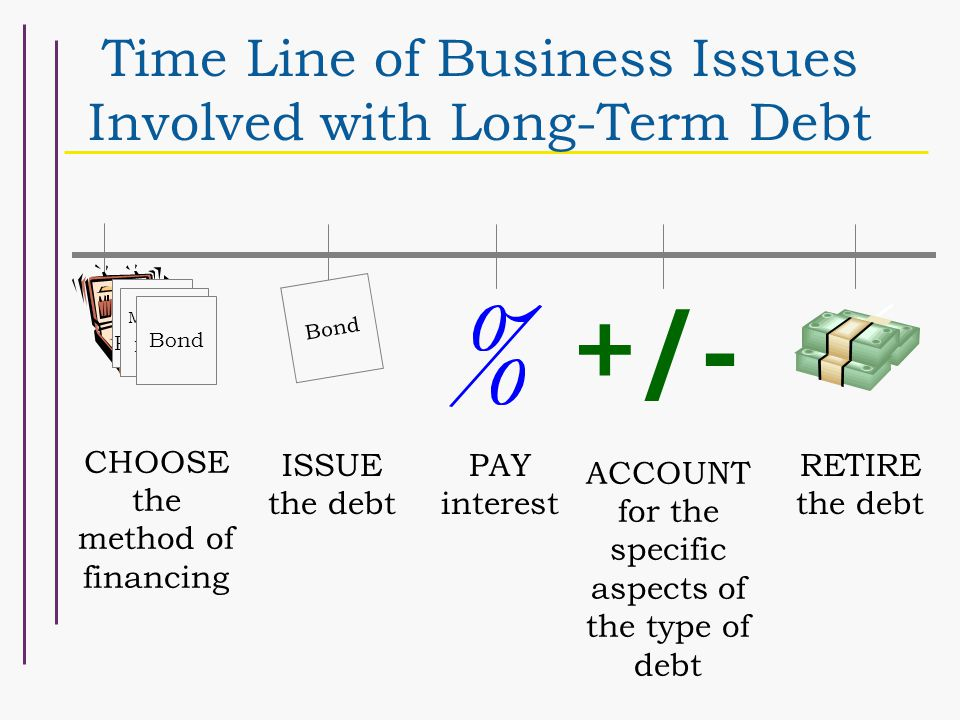 Time Line of Business Issues Involved with Long-Term Debt ISSUE the debt Notes Payable Mortgage Payable Bond CHOOSE the method of financing Bond PAY interest +/- RETIRE the debt ACCOUNT for the specific aspects of the type of debt