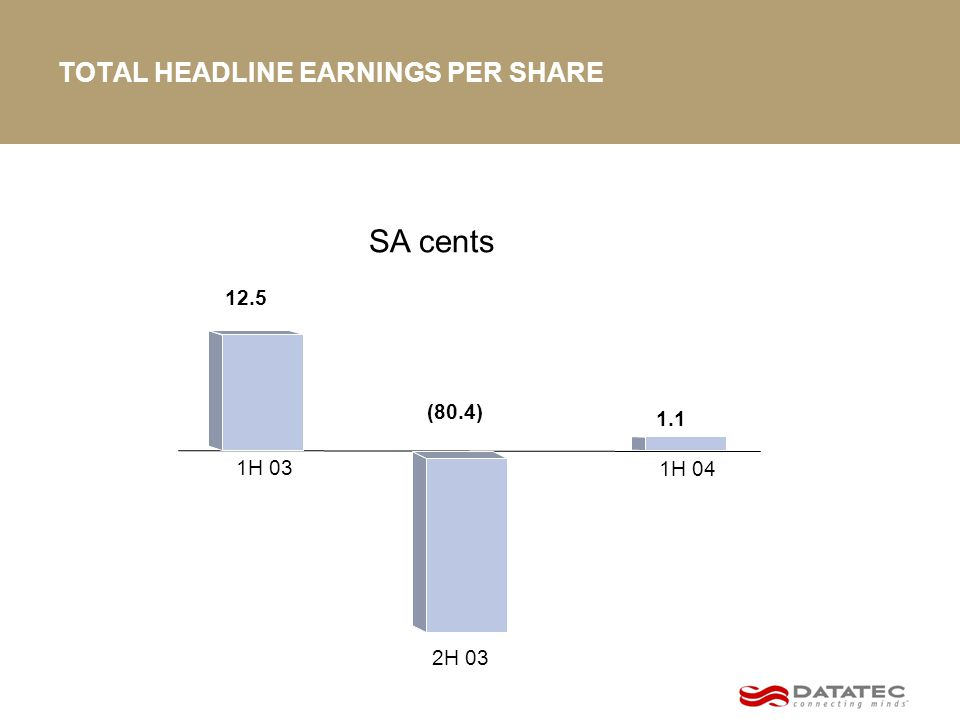 TOTAL HEADLINE EARNINGS PER SHARE SA cents (80.4) 12.5 2H 03 1H 03 1H 04 1.1