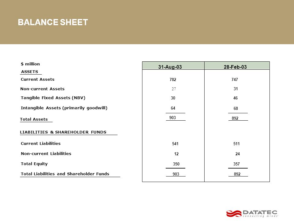 BALANCE SHEET $ million ASSETS Current Assets Tangible Fixed Assets (NBV) Intangible Assets (primarily goodwill) Total Assets LIABILITIES & SHAREHOLDER FUNDS Current Liabilities Non-current Liabilities Total Equity Total Liabilities and Shareholder Funds Non-current Assets 28-Feb-03 782 747 30 46 64 68 903 892 541 511 12 24 350 357 903 892 27 31 31-Aug-03