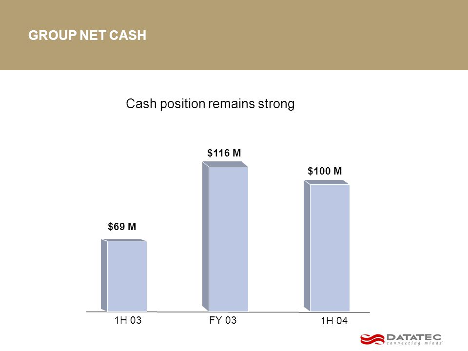 GROUP NET CASH Cash position remains strong $116 M $69 M FY 031H 03 1H 04 $100 M