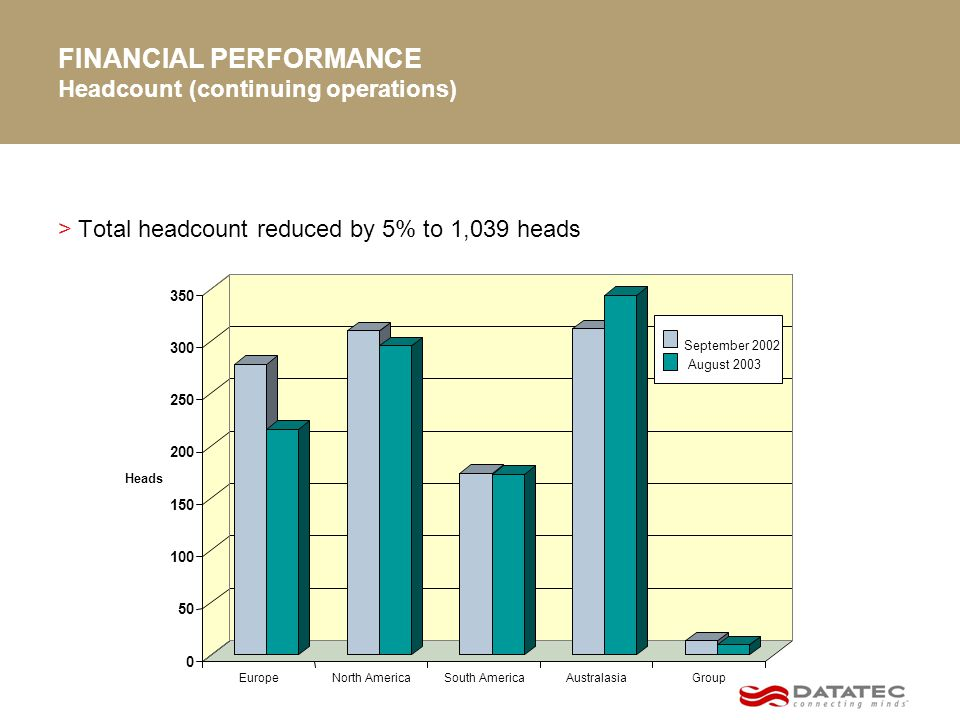 FINANCIAL PERFORMANCE Headcount (continuing operations) >Total headcount reduced by 5% to 1,039 heads 0 50 100 150 200 250 300 350 Heads EuropeNorth AmericaSouth AmericaAustralasiaGroup September 2002 August 2003