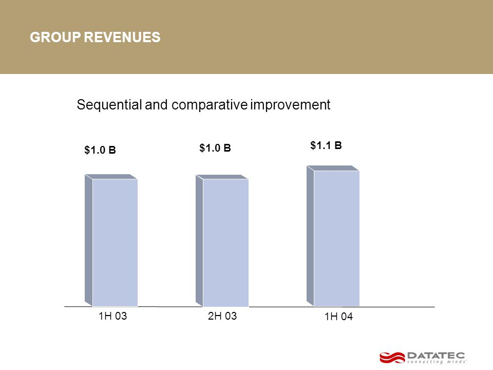 GROUP REVENUES $1.0 B $1.1 B 1H 04 2H 031H 03 Sequential and comparative improvement