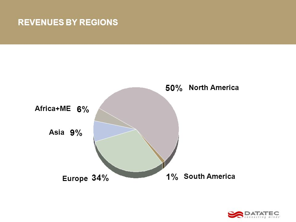REVENUES BY REGIONS 9% 6% 50% 1% 34% North America South America Europe Asia Africa+ME