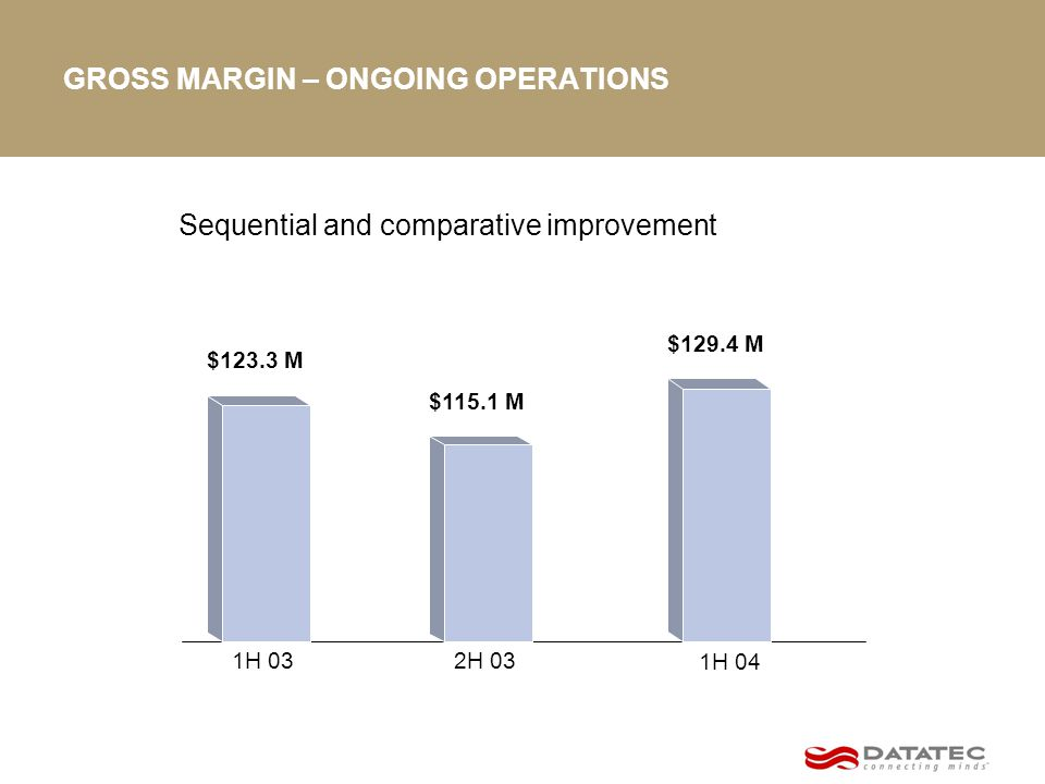 GROSS MARGIN – ONGOING OPERATIONS $115.1 M $123.3 M $129.4 M 1H 04 1H 032H 03 Sequential and comparative improvement