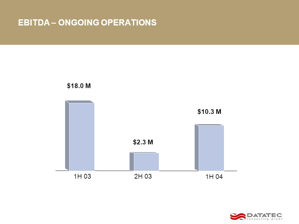 EBITDA – ONGOING OPERATIONS $2.3 M $18.0 M 2H 031H 03 1H 04 $10.3 M