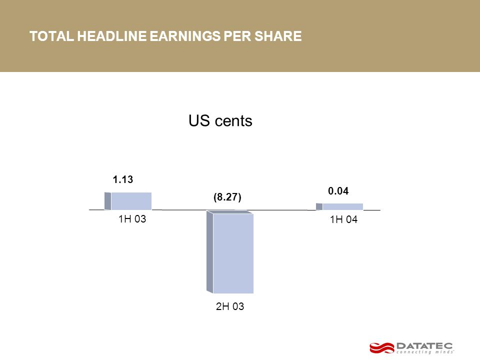 TOTAL HEADLINE EARNINGS PER SHARE US cents (8.27) 1.13 2H 03 1H 03 1H 04 0.04