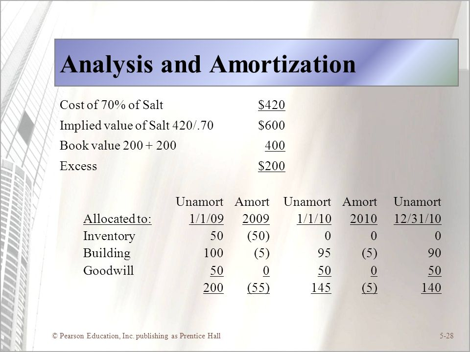 © Pearson Education, Inc. publishing as Prentice Hall5-28 Analysis and Amortization Cost of 70% of Salt$420 Implied value of Salt 420/.70$600 Book val