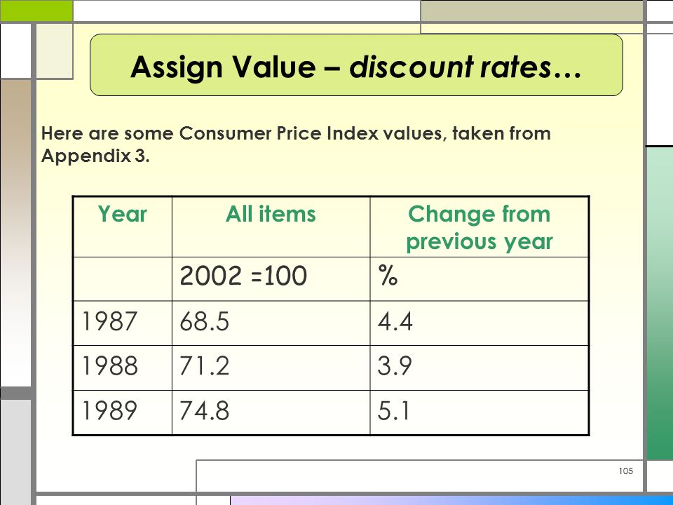 105 Here are some Consumer Price Index values, taken from Appendix 3. Assign Value – discount rates… YearAll itemsChange from previous year 2002 =100%