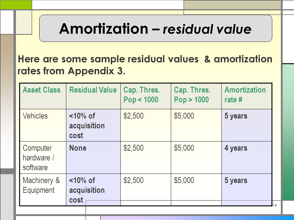 114 Here are some sample residual values & amortization rates from Appendix 3.