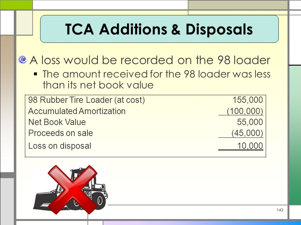 143 A loss would be recorded on the 98 loader  The amount received for the 98 loader was less than its net book value 98 Rubber Tire Loader (at cost)