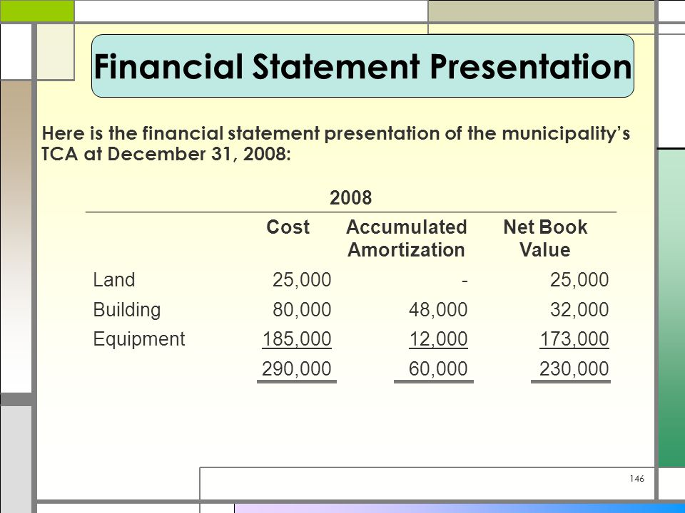146 Here is the financial statement presentation of the municipality's TCA at December 31, 2008: Financial Statement Presentation 2008 CostAccumulated Amortization Net Book Value Land25,000- Building80,00048,00032,000 Equipment185,00012,000173,000 290,00060,000230,000