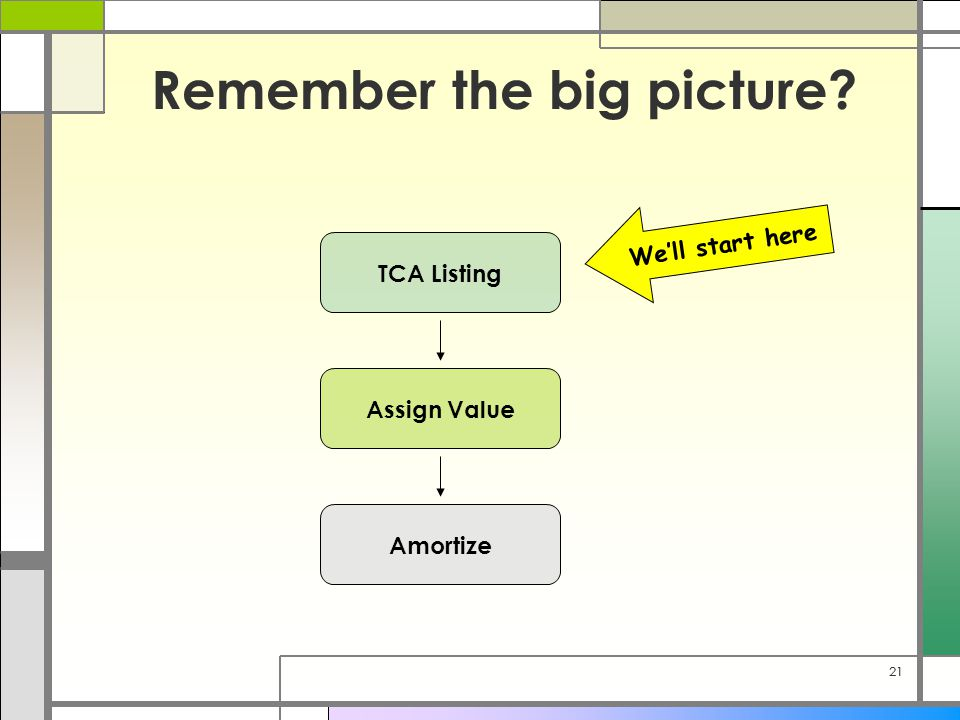 21 Remember the big picture? TCA Listing Assign Value Amortize We'll start here