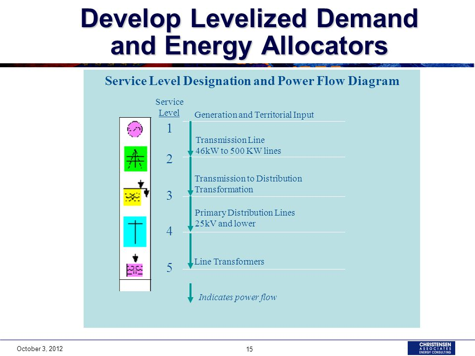 October 3, 2012 15 Develop Levelized Demand and Energy Allocators Service Level Designation and Power Flow Diagram 1 2 3 4 5 Transmission Line 46kW to 500 KW lines Generation and Territorial Input Transmission to Distribution Transformation Primary Distribution Lines 25kV and lower Line Transformers Indicates power flow Service Level