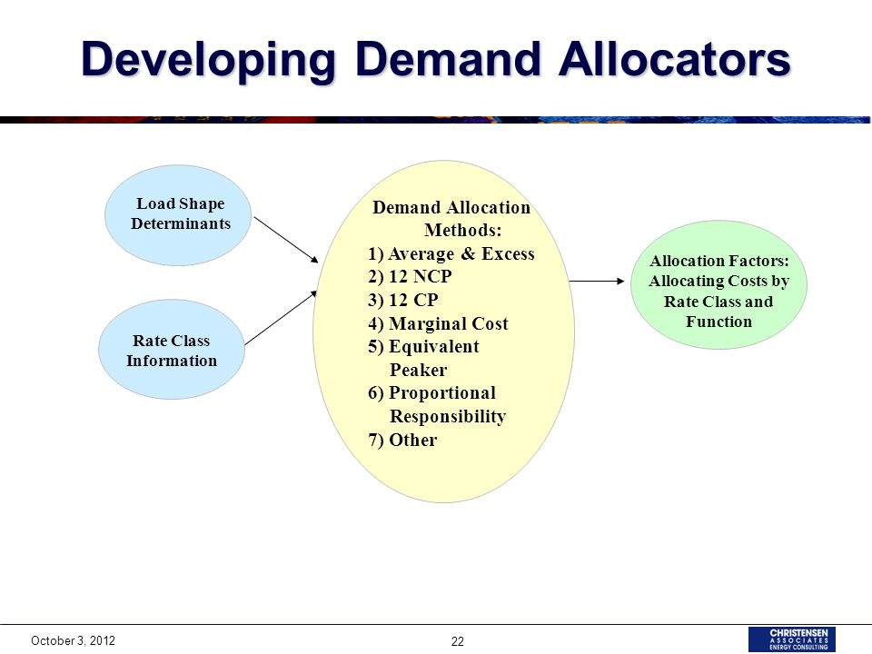 October 3, 2012 22 Developing Demand Allocators Load Shape Determinants Rate Class Information Allocation Factors: Allocating Costs by Rate Class and