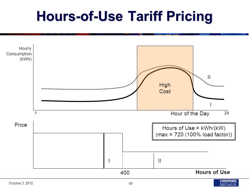 October 3, 2012 40 Hours-of-Use Tariff Pricing Hours of Use Price Hourly Consumption (kWh) I II I High Cost 400 Hours of Use = kWh/(kW) (max = 720 (100% load factor)) Hour of the Day 124