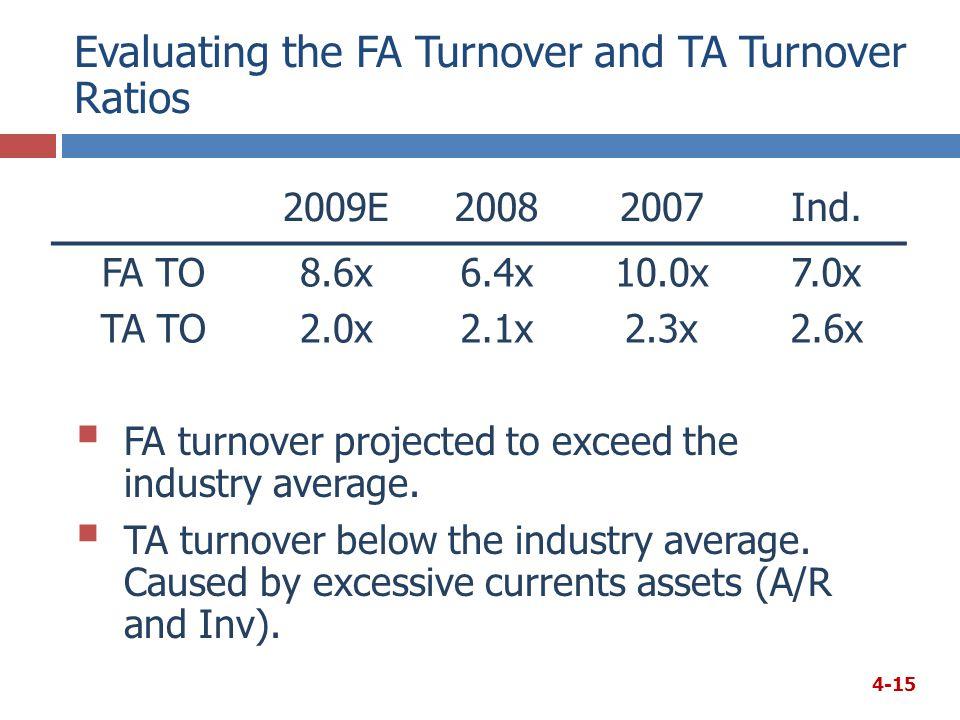 Evaluating the FA Turnover and TA Turnover Ratios 2009E20082007Ind.