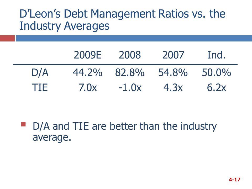 D'Leon's Debt Management Ratios vs. the Industry Averages 2009E20082007Ind.