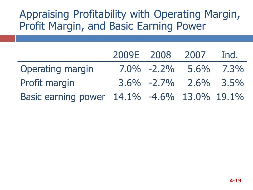 Appraising Profitability with Operating Margin, Profit Margin, and Basic Earning Power 2009E20082007Ind.