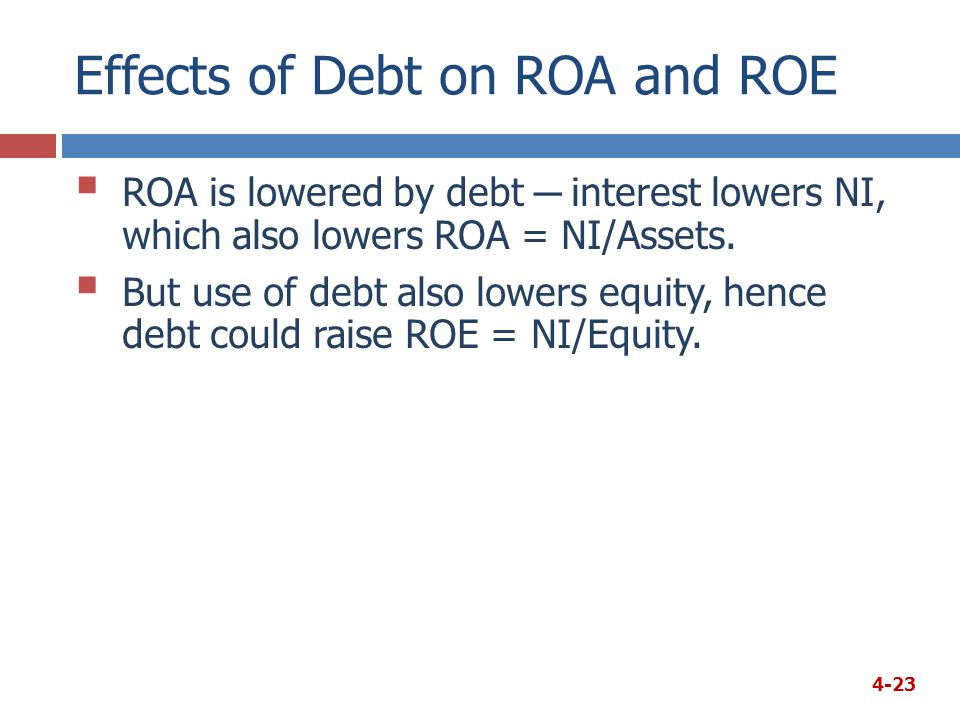 Effects of Debt on ROA and ROE  ROA is lowered by debt ─ interest lowers NI, which also lowers ROA = NI/Assets.