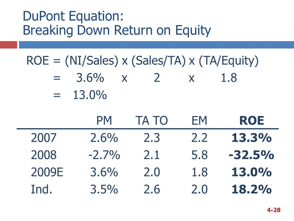 DuPont Equation: Breaking Down Return on Equity PMTA TOEMROE 20072.6%2.32.213.3% 2008-2.7%2.15.8-32.5% 2009E3.6%2.01.813.0% Ind.3.5%2.62.018.2% ROE= (NI/Sales) x (Sales/TA) x (TA/Equity) = 3.6% x 2 x 1.8 = 13.0% 4-28